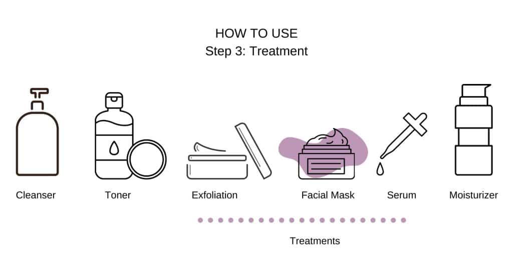 treatment mask step