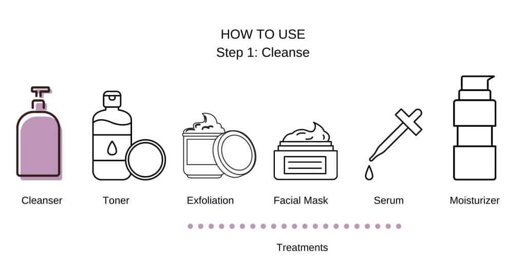 Cleanse face first